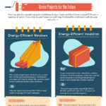 Home Improvements: An Infographic