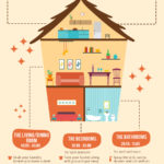 Clean Your House in Less Than an Hour – Infographic